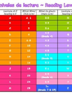 Reading level chart  dra grade    color coded spanish english also rh teacherspayteachers