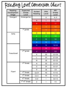 Reading level conversion chart also by supplies teachers tpt rh teacherspayteachers