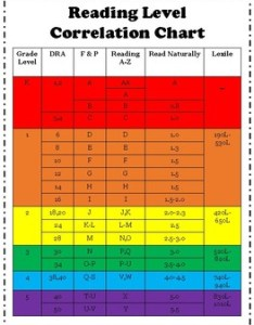 Reading level correlation chart also teaching resources teachers pay rh teacherspayteachers