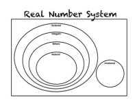 Real Number System SmartPal Templates by No Frills Math | TpT