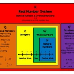 Irrational Number Diagram Pg Drives Technology S Drive Wiring Real System Venn By Stout Math World Tpt
