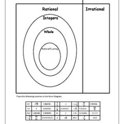 Venn Diagram Of Rational And Irrational Numbers 2000 Honda Accord Coupe Radio Wiring The Real Number System Classifying Original 4026374 1 Jpg