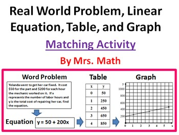 Real World Linear Equations Tables and Graphs Matching