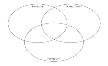 Roanoke, Jamestown, and Plymouth Venn Diagram by Tolu Noah