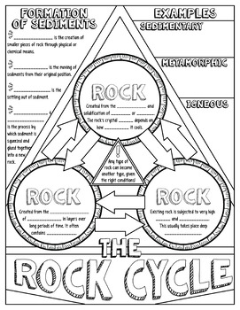ROCK CYCLE SCIENCE DOODLE NOTES, INTERACTIVE NOTEBOOK