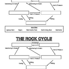 Blank Rock Cycle Diagram Worksheet Moen Single Handle Faucet Fill In The By Teacherly Designs Tpt
