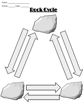 blank rock cycle diagram worksheet 2005 chevy equinox headlight wiring teaching resources teachers pay