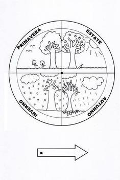 Ruota delle stagioni da stampare by Risorsel per la scuola