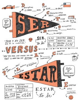 Ser and Estar ~Doctor and Place ~Spanish verb worksheet