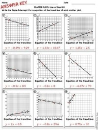 Scatter Plots and Line of Best Fit Practice Worksheet by ...