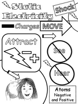 Science: Electricity Drawing Notes: Static, Current