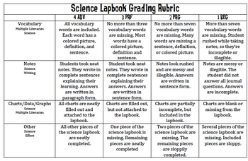 Science Lapbook Grading Rubric By Schenk Teachers Pay