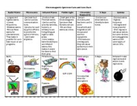 Science: Light : Electromagnetic Spectrum Uses by Mrs