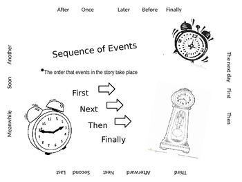 Sequence of Events Anchor Chart by Reading and Writing for