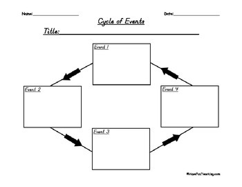 Sequence of Events Graphic Organizer (Butterfly Life Cycle