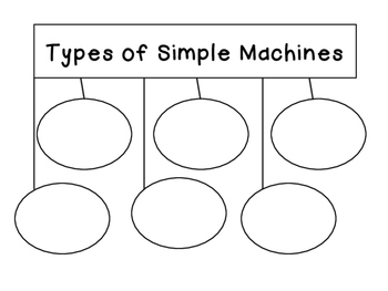 Simple Machines Worksheets & Printables by Glitter in