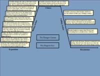 √ The Gift Of Magi Plot Diagram The Gift Of Magi SparkNotes