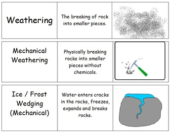 mechanical weathering diagram telephone cable wiring soil science erosion particles flash cards tpt