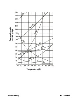 33 Interpreting Graphs Worksheet Answers Chemistry