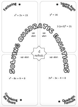 Solving Quadratic Equations Graphic Organizer {two