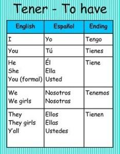 also spanish irregular verb conjugation wall posters by innovative friends rh teacherspayteachers
