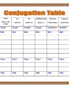 Spanish present tense ar er ir verbs conjugation tables  writing sentences also rh teacherspayteachers