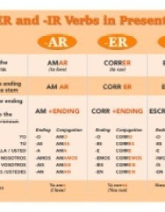 Original  also spanish regular verbs chart ar er ir printable posters and rh teacherspayteachers