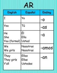Verb conjugation spanish chart also people davidjoel rh