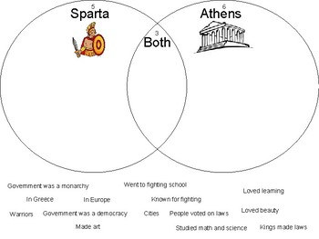 Sparta and Athens Compare/Contrast Venn Diagram by
