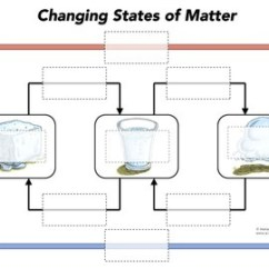 States Of Matter Change Diagram Mikuni Carburetor For Harley Davidson Interactive Game By Pop Science Tpt