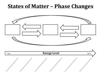 States Of Matter Worksheet Middle School Pdf