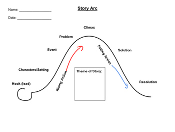 Amazing Story Arc Graphic Organizer By Aloha From Fifth