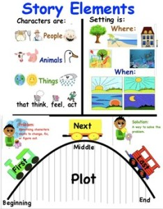 also story elements tc writing reading realistic fiction anchor charts rh teacherspayteachers