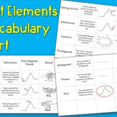 Plot Diagram Activity Power Factor Meter Wiring Elements Card Sorts Vocabulary With Diagrams