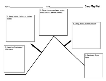 all summer in a day plot diagram whole house generator wiring lesson plans story map plan ~ odicis