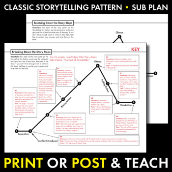the cask of amontillado story diagram 1995 ford f150 front suspension short delapan stanito com storytelling arc free handout to use with any plot