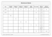 Structure of Atoms and Ions [Worksheet] by Good Science ...