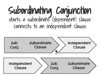 Subordinating Conjunctions (Word Wall/Interactive Notebook
