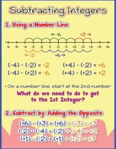 Original  also subtracting integers poster anchor chart with cards for students math rh teacherspayteachers