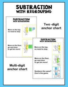 Subtraction with regrouping anchor charts reference sheets also by ms becca rh teacherspayteachers