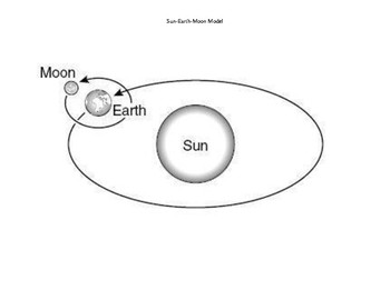Sun-Earth-Moon Models SUPPLEMENTAL AID by The Science