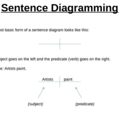 Diagramming Sentences Diagram How To Wire A Two Way Light Switch Super Sentence Examples And Practice By Christina Fisher