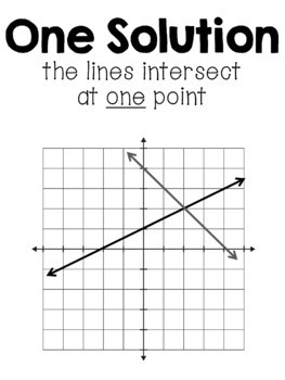 Systems of Equations Posters Set by 8th Grade Math Teacher