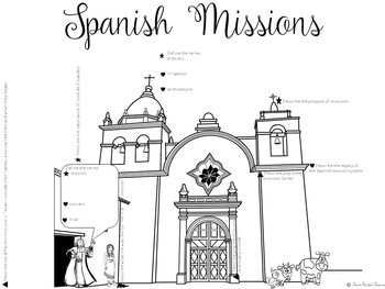 MISSIONS OF TEXAS with CARTOON NOTES by Social Studies