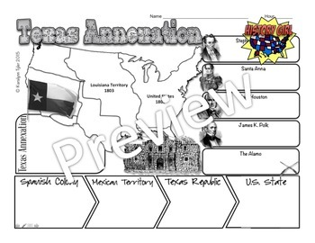Texas Revolution & Texas Annexation: PowerPoint and