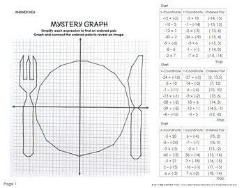 Thanksgiving Mystery Graph, Integer Operations by Rise