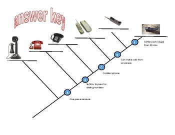 The Evolution Of Communication Telephone Cladograms By