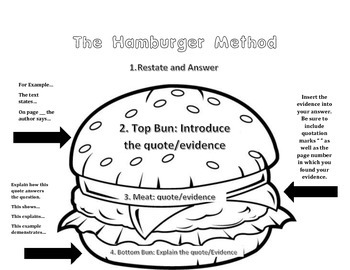 The Hamburger Method: Open-Ended Response Method by Jenna