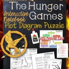 Literature Plot Diagram Wiring For Electric Car Aerial The Hunger Games, By Suzanne Collins: Interactive Notebook Puzzle