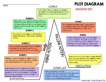 plot diagram answers ez efi wiring the hunger games, by suzanne collins: interactive notebook puzzle